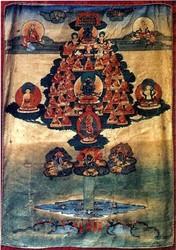 Refuge Field (Buddhist): Kagyu Lineage